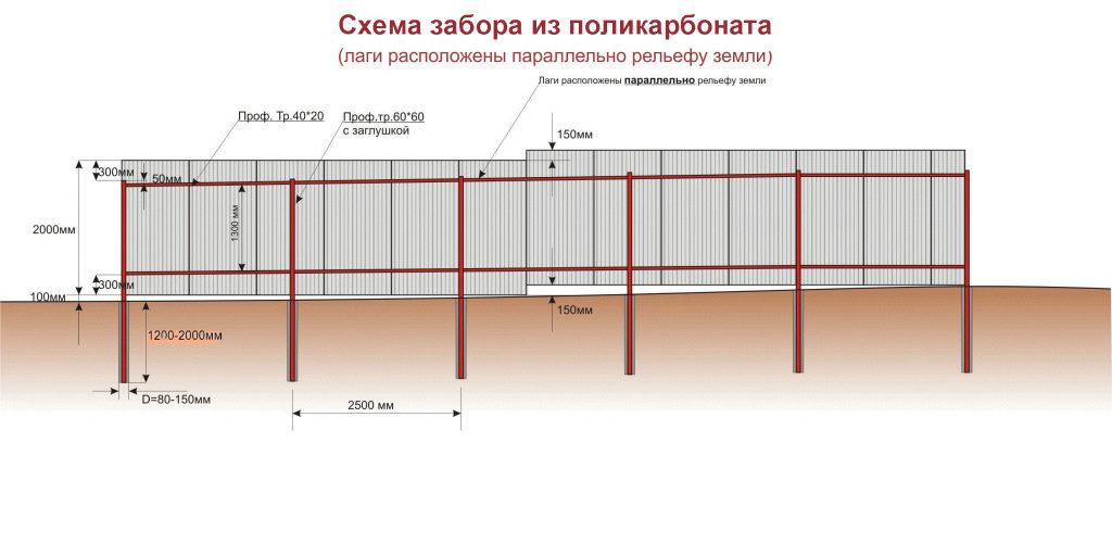 Схема забора из поликарбоната